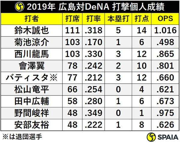 2019年 広島対DeNA 打撃個人成績ⒸSPAIA