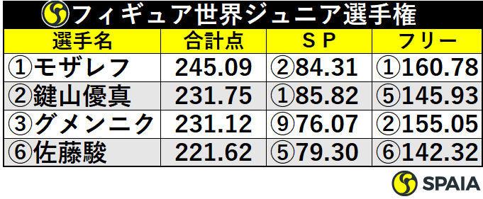 フィギュアスケート世界ジュニア選手権成績