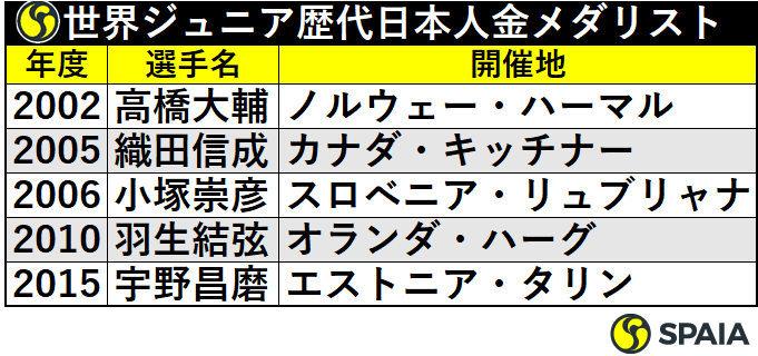 世界ジュニア歴代日本人金メダリスト