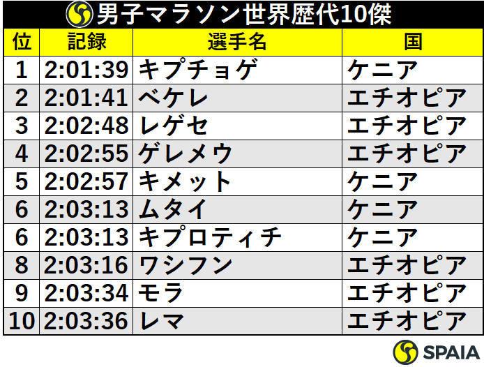 男子マラソン世界歴代10傑