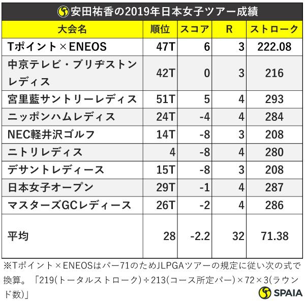 安田祐香の2019年日本女子ツアー成績