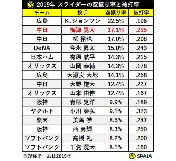 2019年スライダーの被打率と空振り率