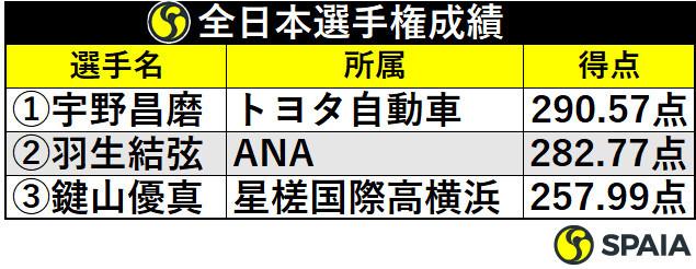 全日本選手権成績
