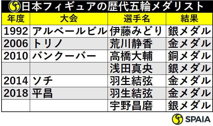 日本フィギュアの歴代五輪メダリスト