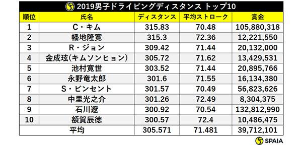 2019男子ドライビングディスタンスtop10ⒸSPAIA