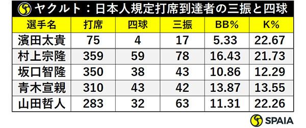 ヤクルト:日本人規定打席到達者の三振と四球ⒸSPAIA