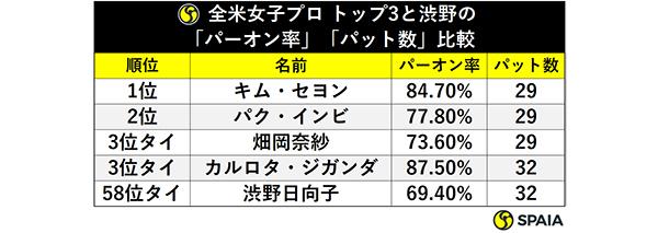 全米女子プロ トップ3と渋野の「パーオン率」「パット数」比較ⒸSPAIA