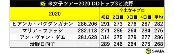 米女子ツアー2020 DDトップ3と渋野ⒸSPAIA