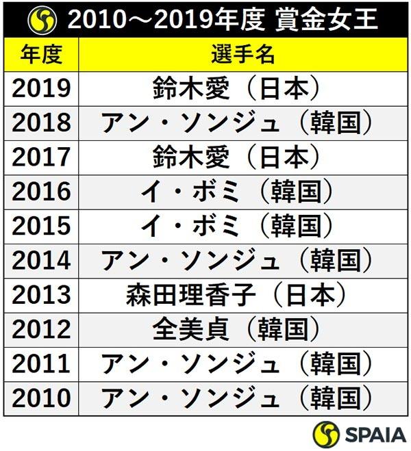 2010〜2019年度 賞金女王ⒸSPAIA