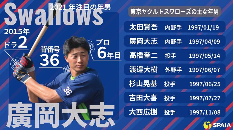 東京ヤクルトスワローズの主な年男ⒸSPAIA,インフォグラフィック