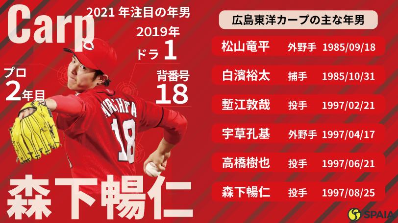 広島東洋カープの主な年男ⒸYoshihiro KOIKE