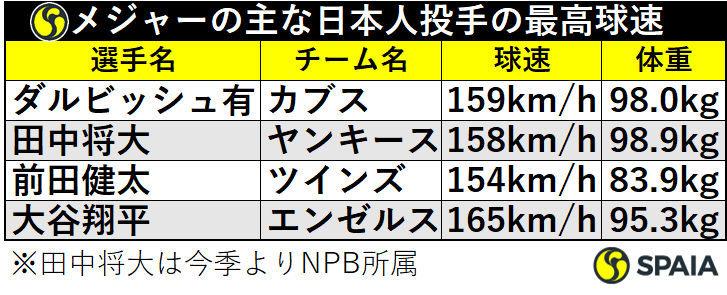 メジャーの主な日本人投手の最高球速