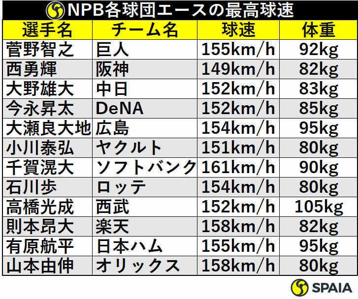 NPB各球団エースの最高球速