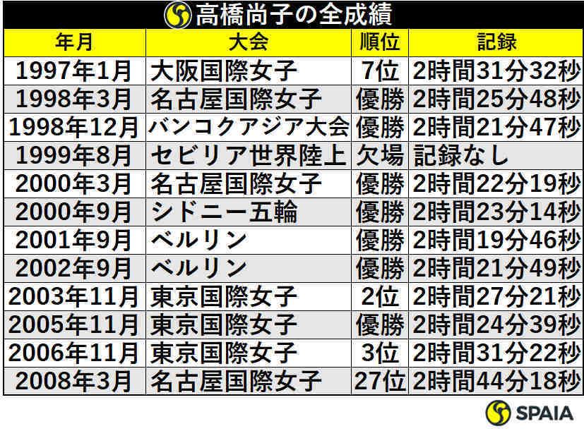 高橋尚子のマラソン全成績