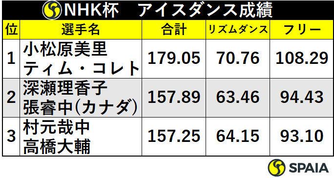 NHK杯アイスダンス成績