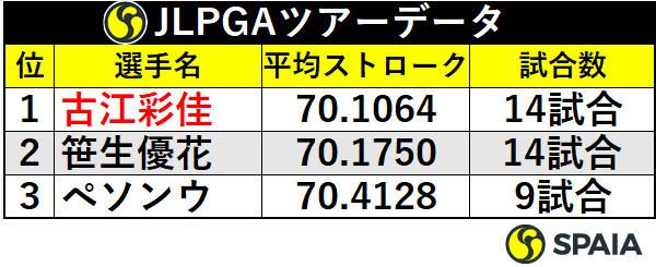 JLPGAツアー平均ストローク