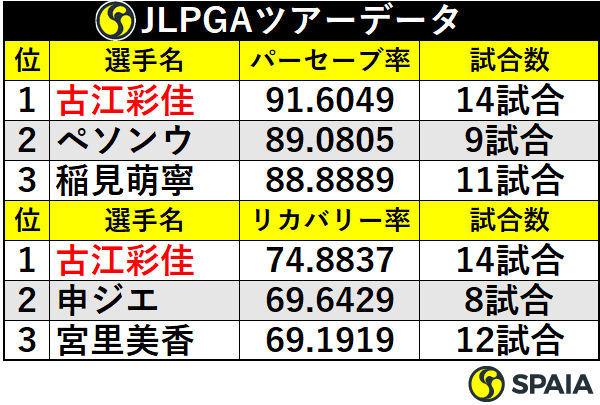 JLPGAツアーパーセーブ率