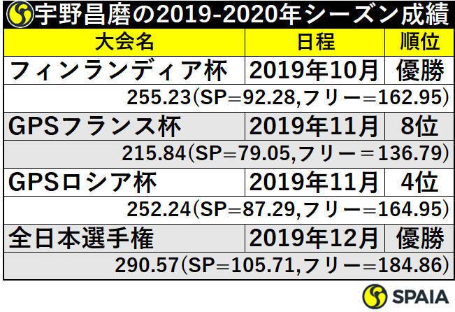 宇野昌磨の2019-2020年シーズン成績