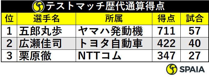 日本代表歴代通算得点