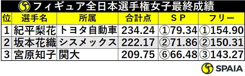フィギュアスケート全日本選手権女子最終成績
