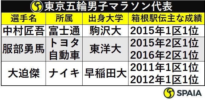 東京五輪男子マラソン代表の箱根駅伝成績