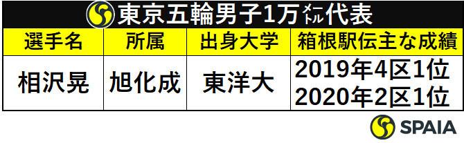 東京五輪男子1万メートル代表の箱根駅伝成績