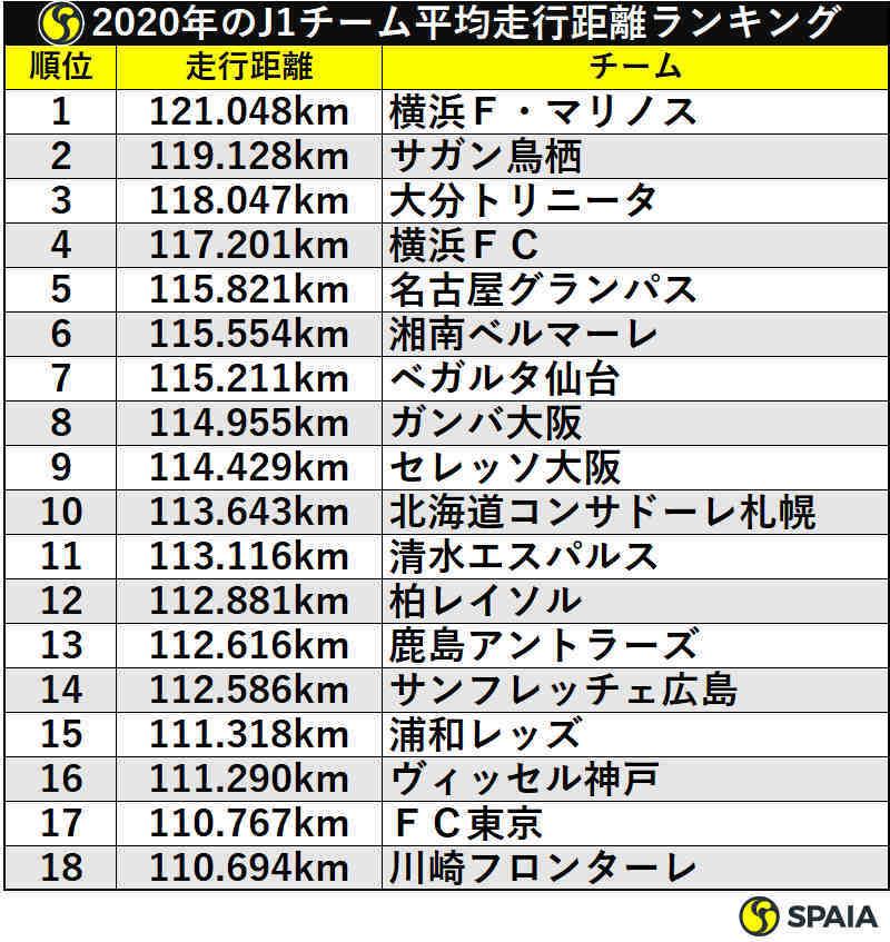 2020年のJ1チーム平均走行距離ランキング