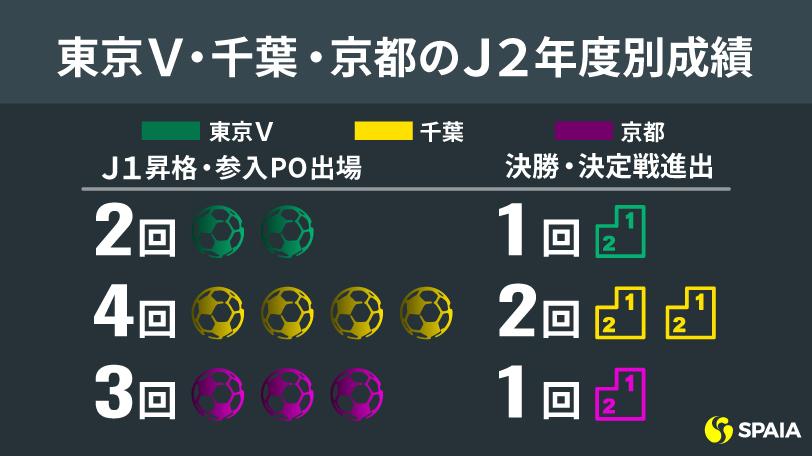 東京V・千葉・京都のJ2年度別成績ⒸSPAIA