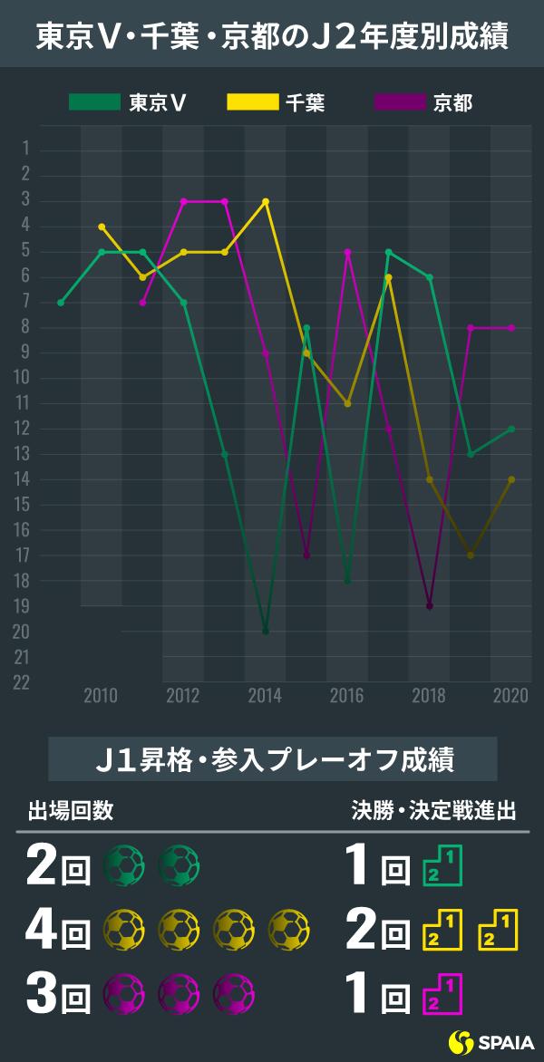 東京V・千葉・京都のJ2順位変遷