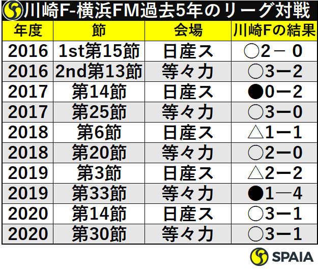 川崎F-横浜FM過去5年のリーグ対戦成績