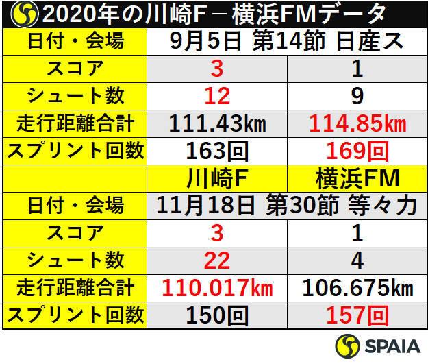 2020年の川崎F-横浜FMデータ
