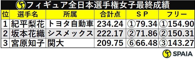フィギュア全日本選手権女子最終成績