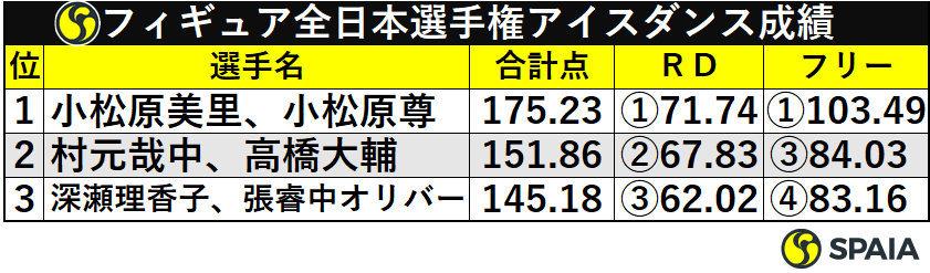 フィギュア全日本選手権アイスダンス成績