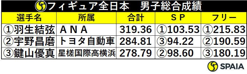 フィギュア全日本選手権男子総合成績