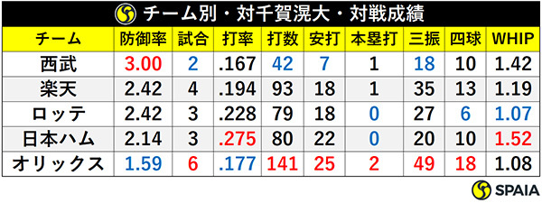 チーム別・対千賀滉大・対戦成績ⒸSPAIA