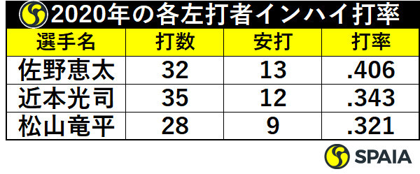 菅野智之対左打者のインハイ打率