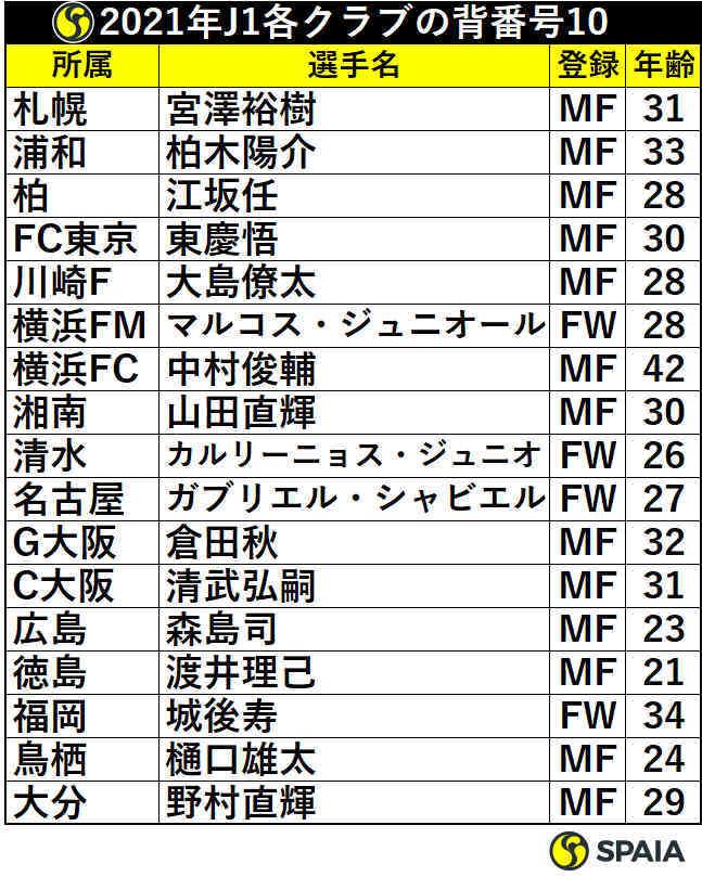 2021年J1各クラブの背番号10