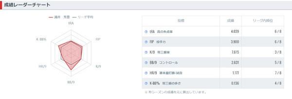 涌井秀章の成績レーダーチャート