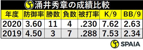 涌井秀章の成績比較