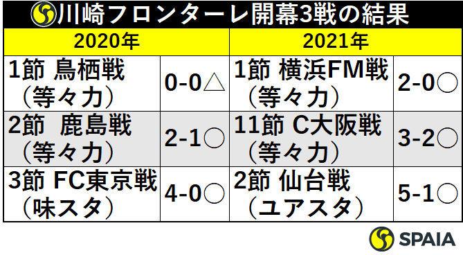 川崎フロンターレ開幕3戦の結果