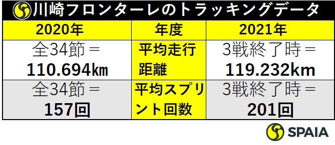 川崎フロンターレのトラッキングデータ