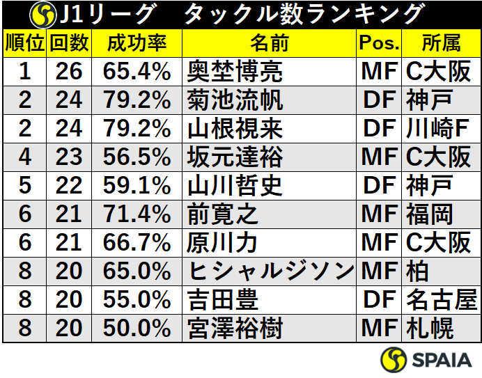 J1リーグのタックル数ランキング