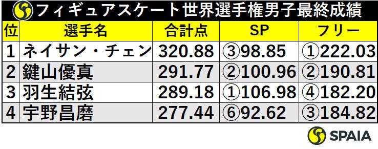 フィギュアスケート世界選手権男子最終成績