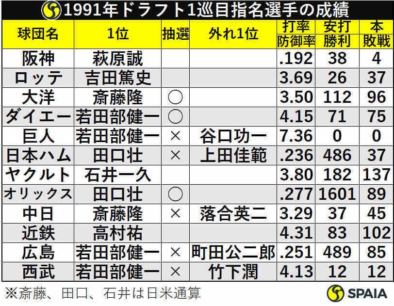 1991年ドラフト1巡目指名選手の成績