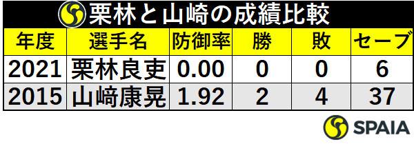 栗林と山﨑康晃の成績比較