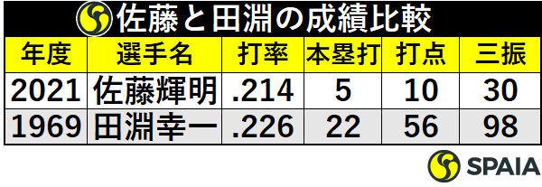 佐藤輝明と田淵幸一の成績比較