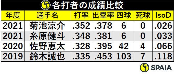 各打者の成績比較