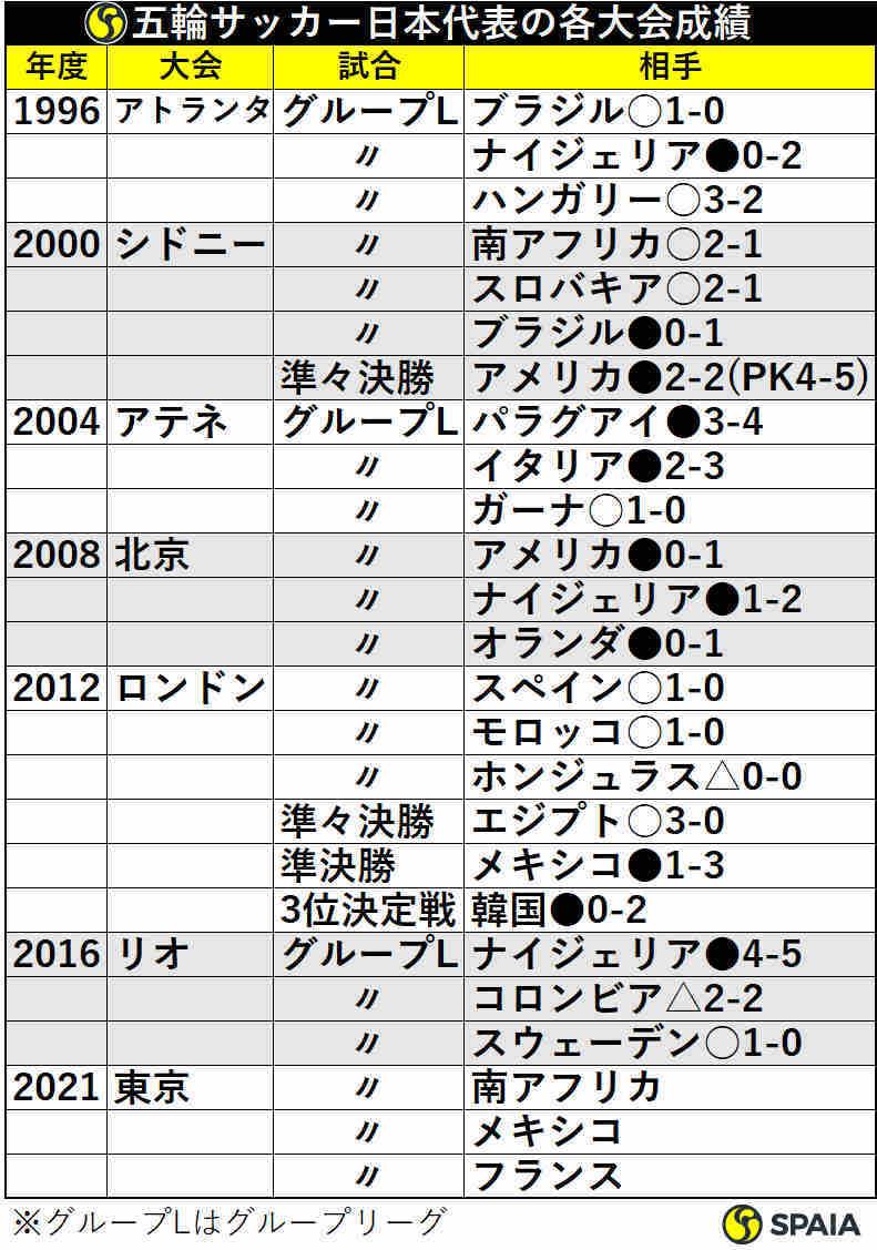 五輪サッカー日本代表の各大会成績