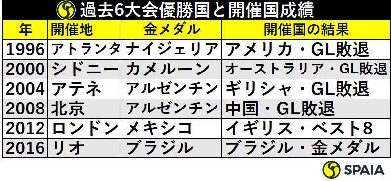 過去6大会優勝国と開催国成績