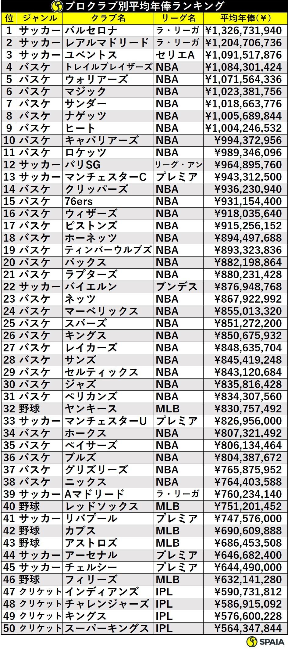 プロクラブ別平均年俸ランキング